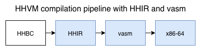 hhvm pipeline before